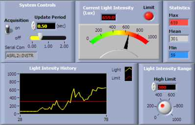 LabVIEW Measure Light Intensity