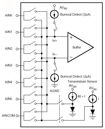 Measure Temperature using onboard Temperature Sensing Diodes
