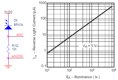 Photodiode Specification